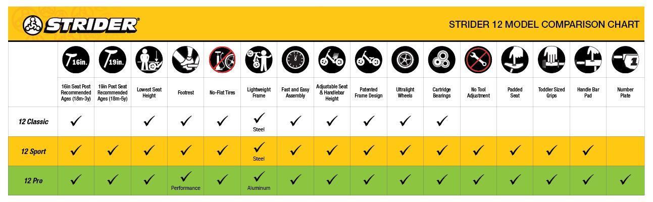 Strider 12 Model Comparison Chart